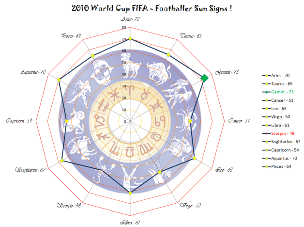 2010 FIFA World Cup, Statistics – Footballer Sun Signs