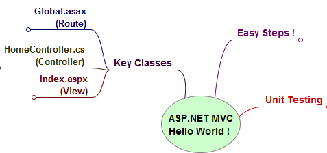 Mind Map: Understanding your first ASP.NET MVC application (summarized view)