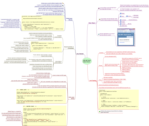 Mind Map: Hello World in ASP.NET MVC (detailed view)
