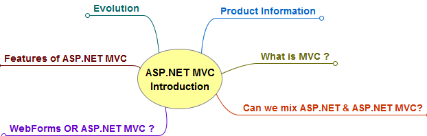 Mind Map for an introduction to ASP.NET MVC (Summary View)